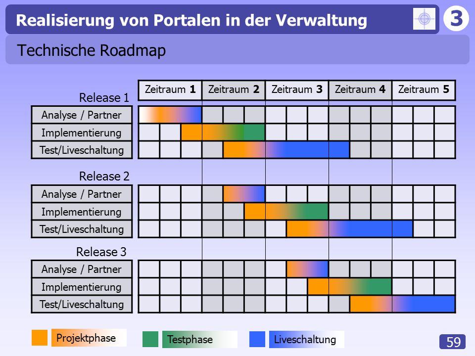 Technische Roadmap Release 1 Release 2 Release 3 Zeitraum 1 Zeitraum 2