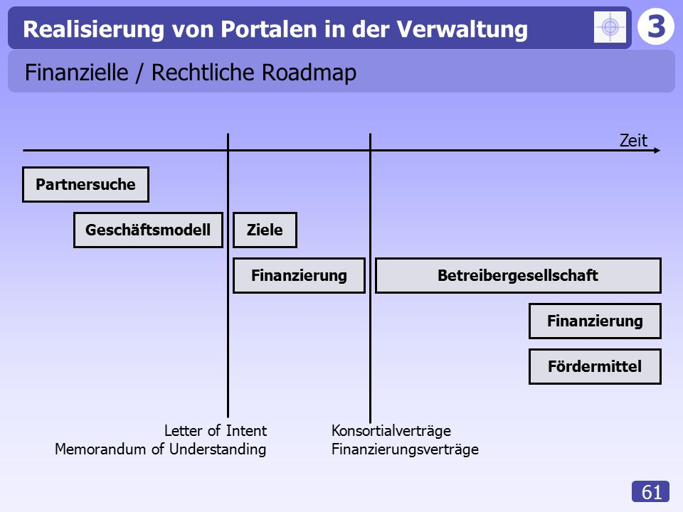 Finanzielle / Rechtliche Roadmap