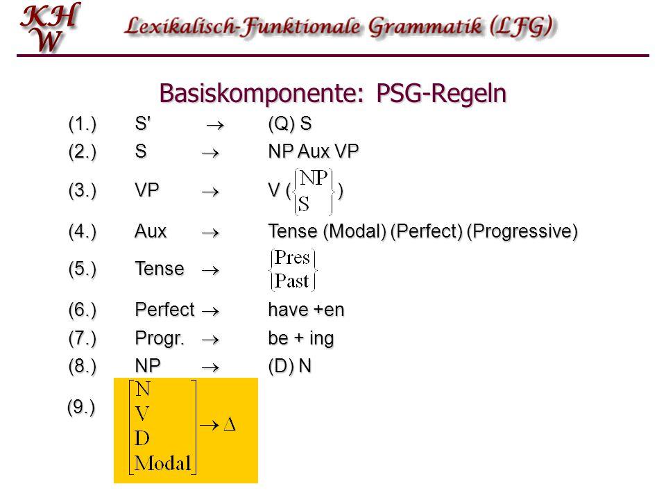 Basiskomponente: PSG-Regeln