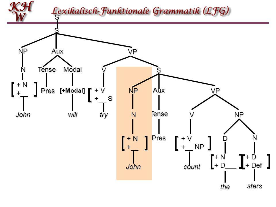 S S NP Aux VP N Tense Modal V S + N +__ NP John + N +__ N + V +__ S