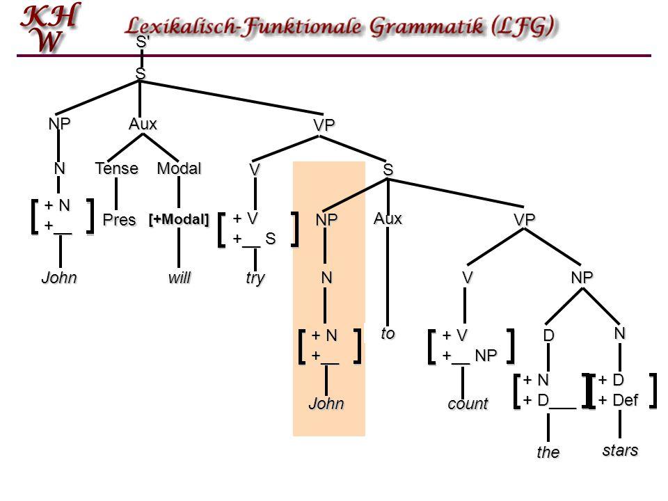S S NP Aux VP N Tense Modal V NP John + N +__ N S + N +__ + V +__ S