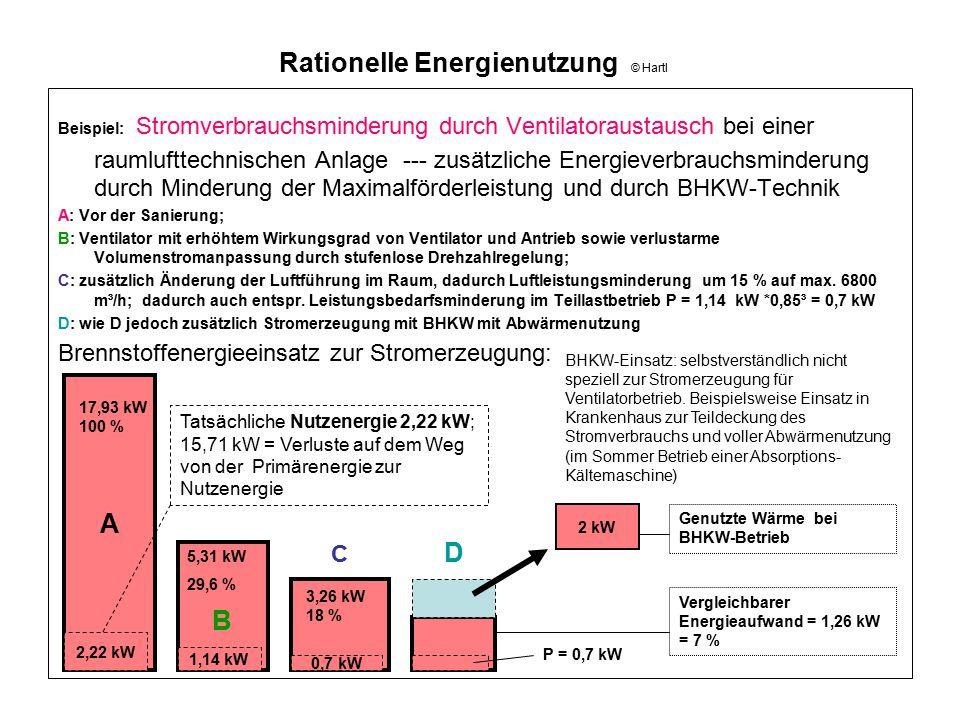 Rationelle Energienutzung © Hartl