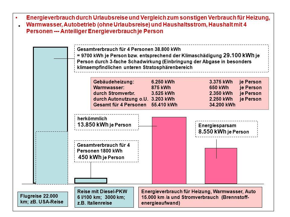 Energieverbrauch durch Urlaubsreise und Vergleich zum sonstigen Verbrauch für Heizung, Warmwasser, Autobetrieb (ohne Urlaubsreise) und Haushaltsstrom, Haushalt mit 4 Personen --- Anteiliger Energieverbrauch je Person