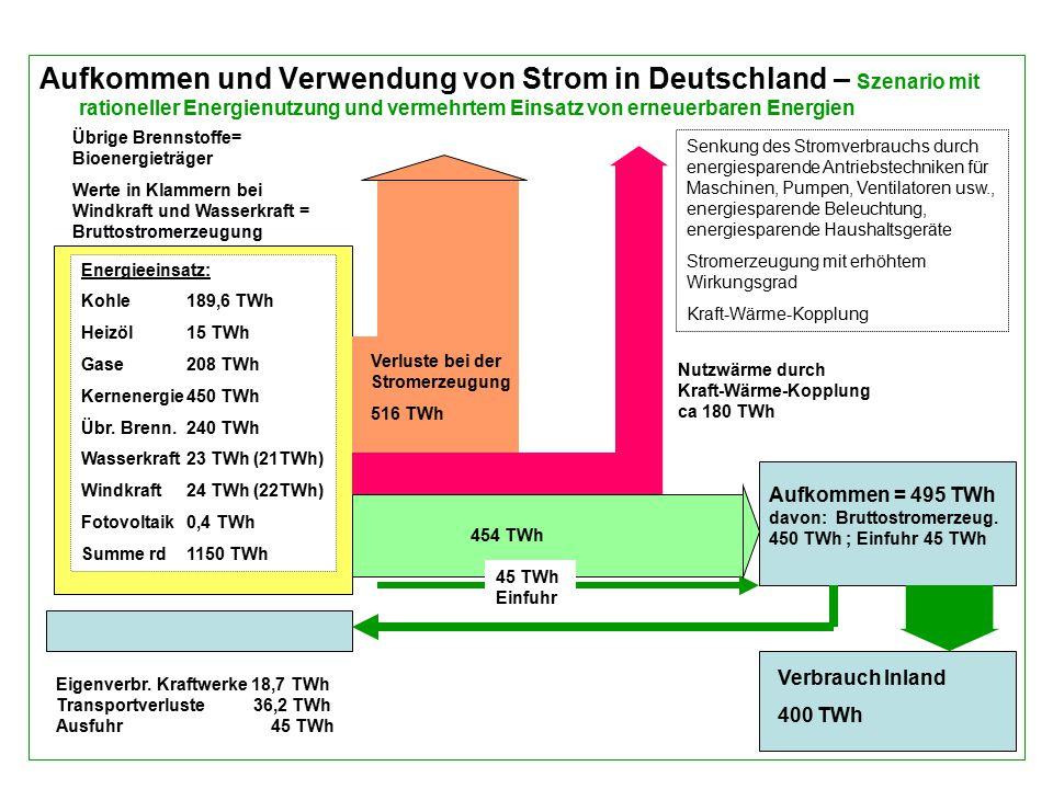 Aufkommen und Verwendung von Strom in Deutschland – Szenario mit rationeller Energienutzung und vermehrtem Einsatz von erneuerbaren Energien