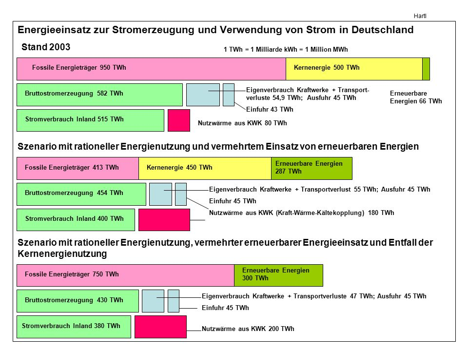 Hartl Energieeinsatz zur Stromerzeugung und Verwendung von Strom in Deutschland. Stand 2003. 1 TWh = 1 Milliarde kWh = 1 Million MWh.