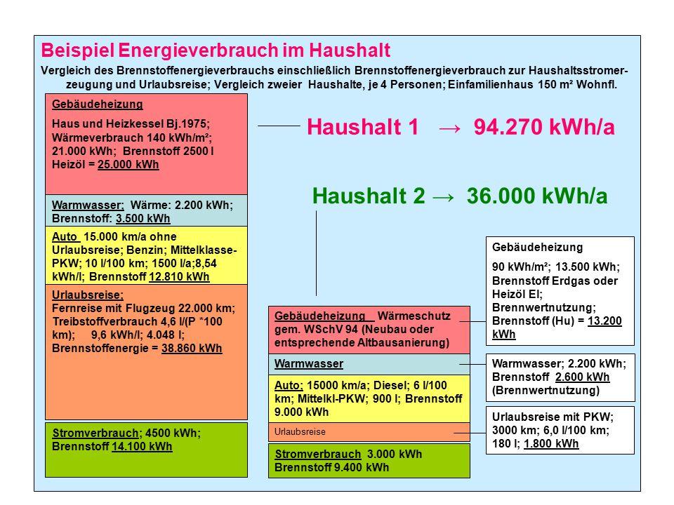 Haushalt 1 → 94.270 kWh/a Haushalt 2 → 36.000 kWh/a