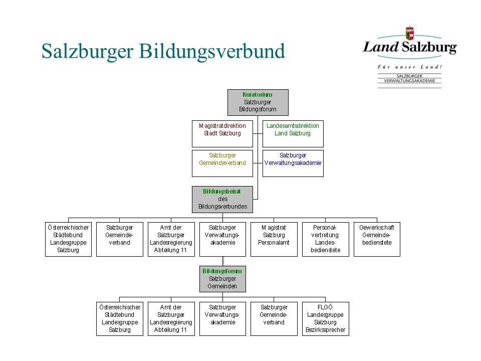 Salzburger Bildungsverbund