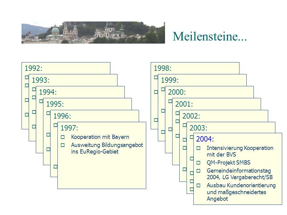 Meilensteine... 1992: 1998: 1993: 1999: 1994: 2000: 1995: 2001: 1996: