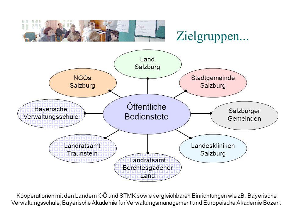 Zielgruppen... Öffentliche Bedienstete Land Salzburg