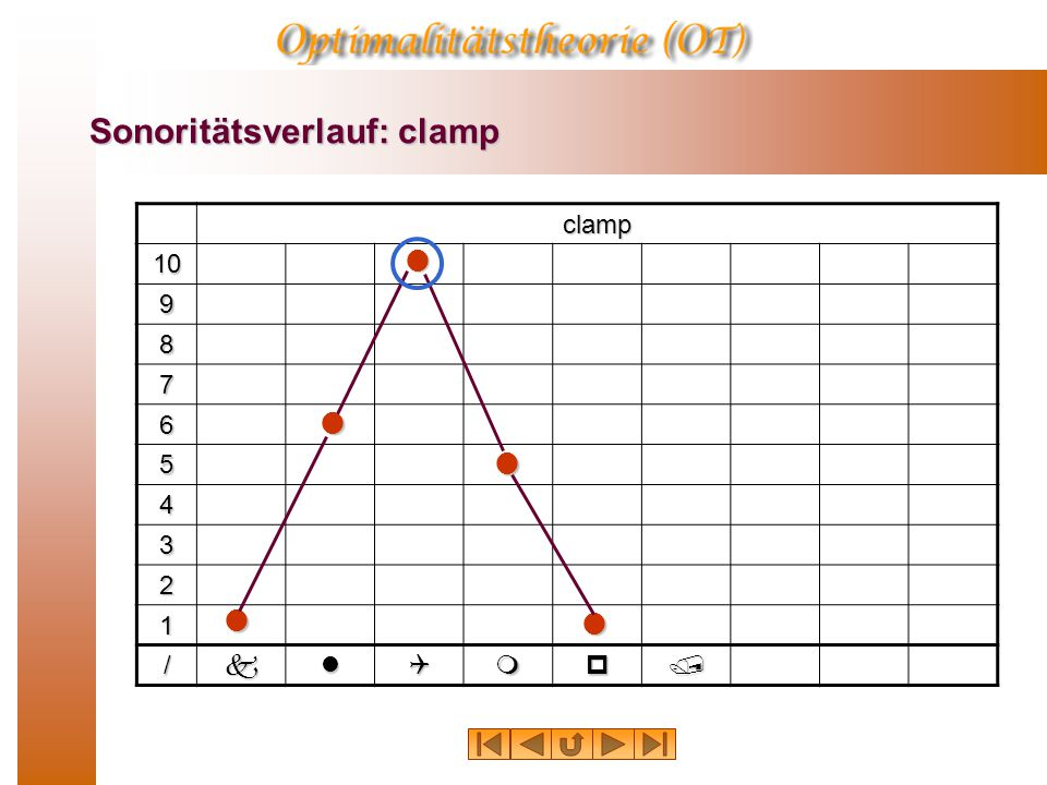 Sonoritätsverlauf: clamp