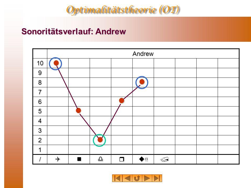 Sonoritätsverlauf: Andrew