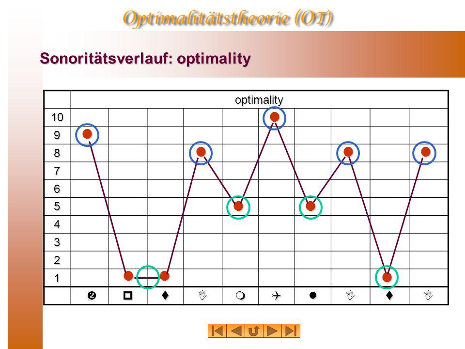 Sonoritätsverlauf: optimality
