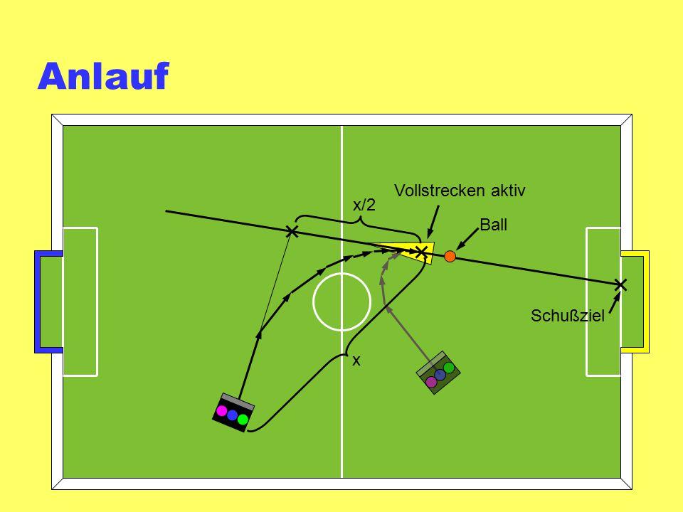 Anlauf Vollstrecken aktiv x/2 Ball Schußziel x