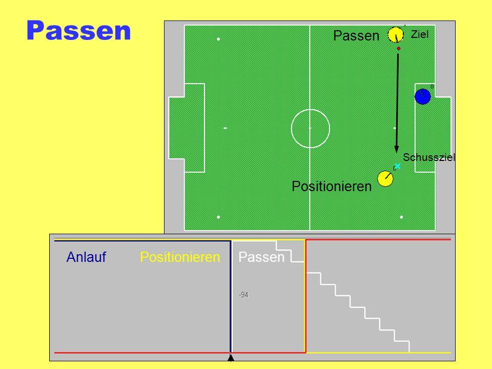 Passen Passen Positionieren Anlauf Positionieren Passen Ziel