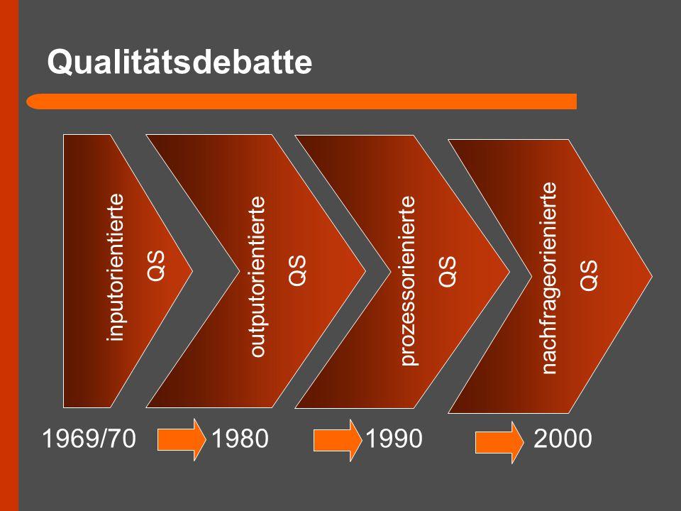 Qualitätsdebatte 1969/70 1980 1990 2000 inputorientierte QS