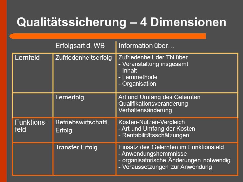 Qualitätssicherung – 4 Dimensionen
