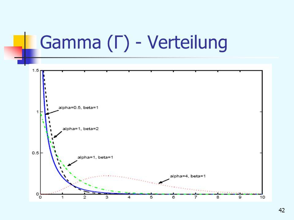 Gamma (Γ) - Verteilung