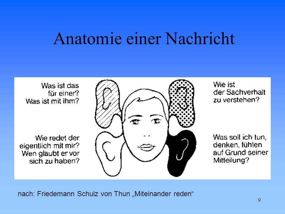 Anatomie einer Nachricht