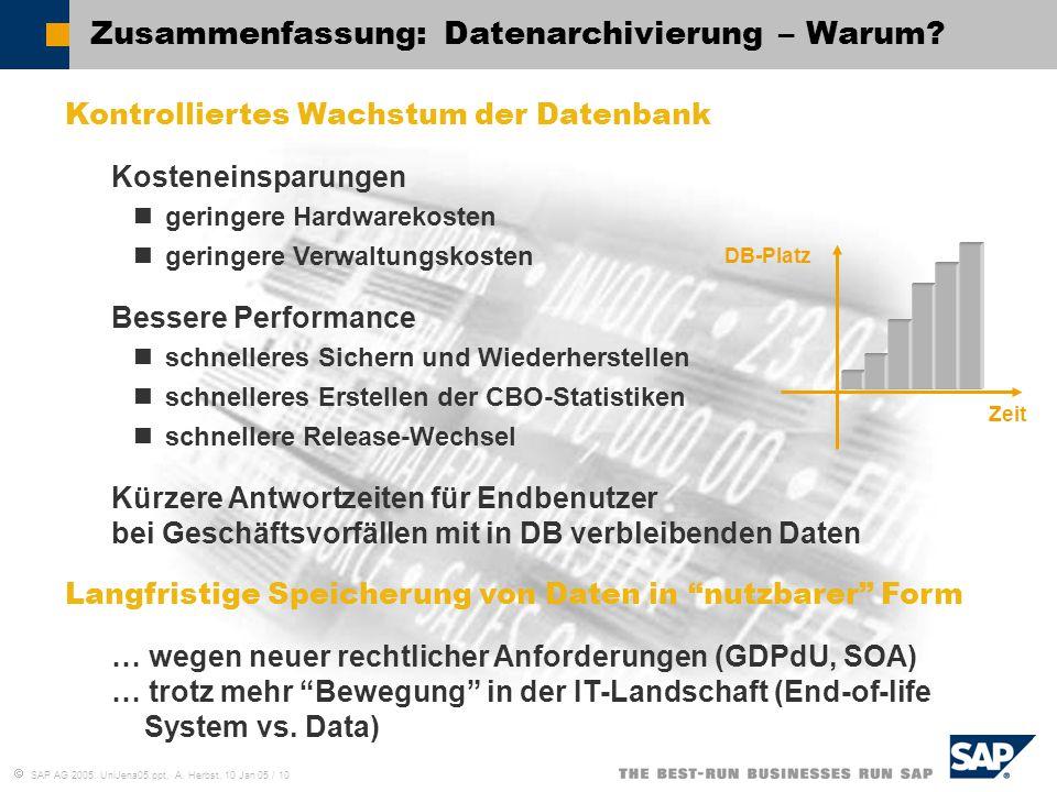 Zusammenfassung: Datenarchivierung – Warum