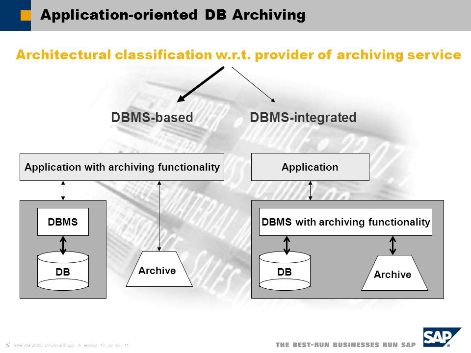 Application-oriented DB Archiving