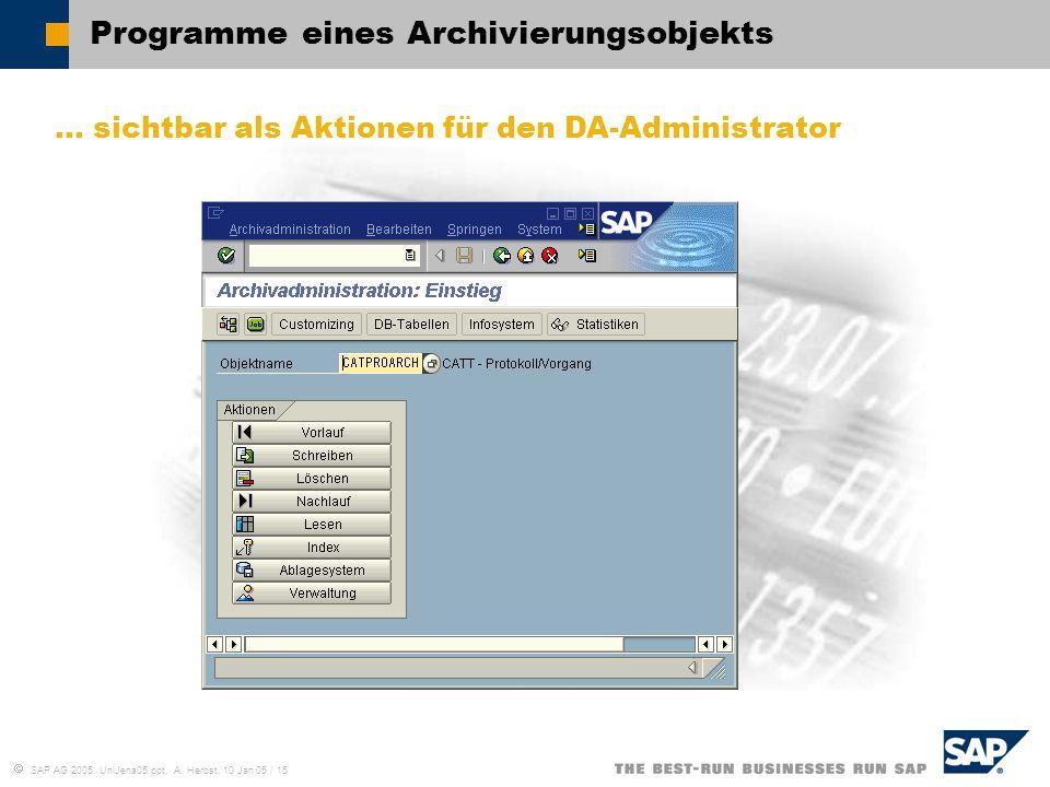 Programme eines Archivierungsobjekts