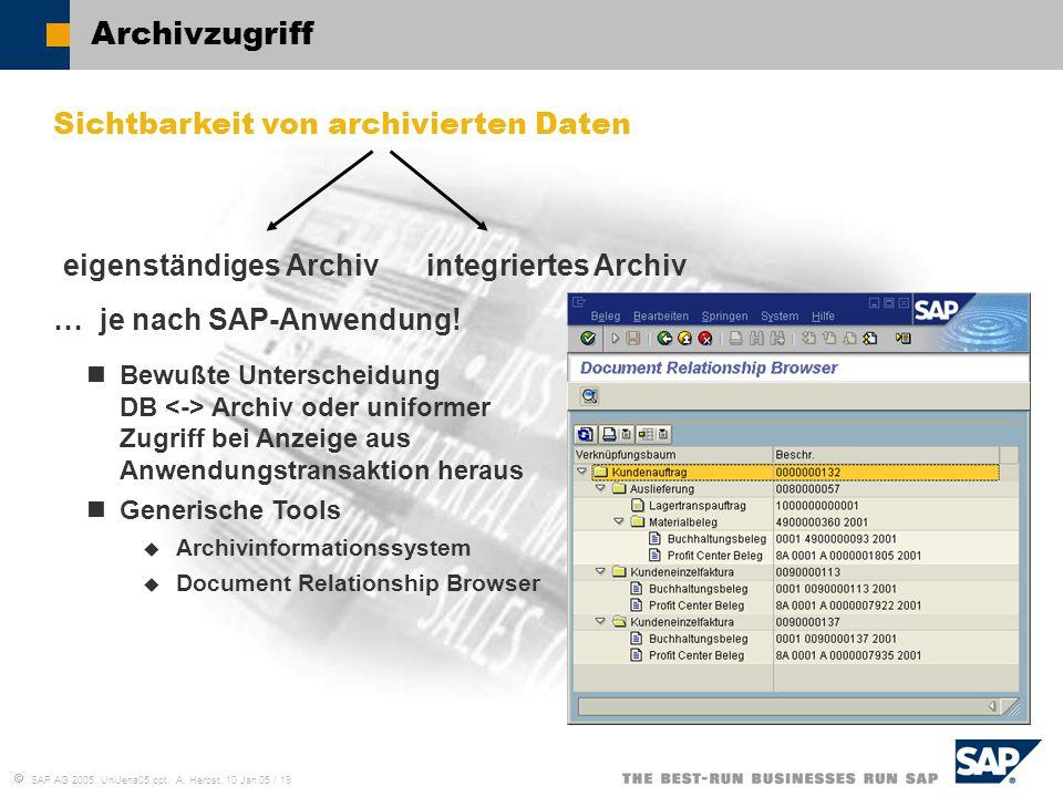 Archivzugriff Sichtbarkeit von archivierten Daten eigenständiges Archiv integriertes Archiv.
