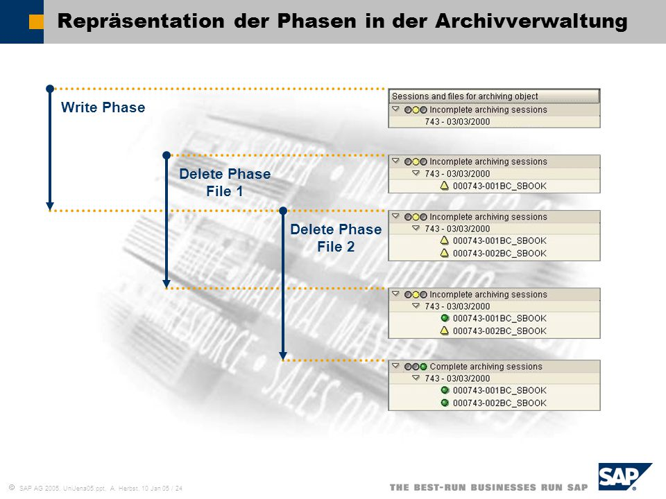 Repräsentation der Phasen in der Archivverwaltung