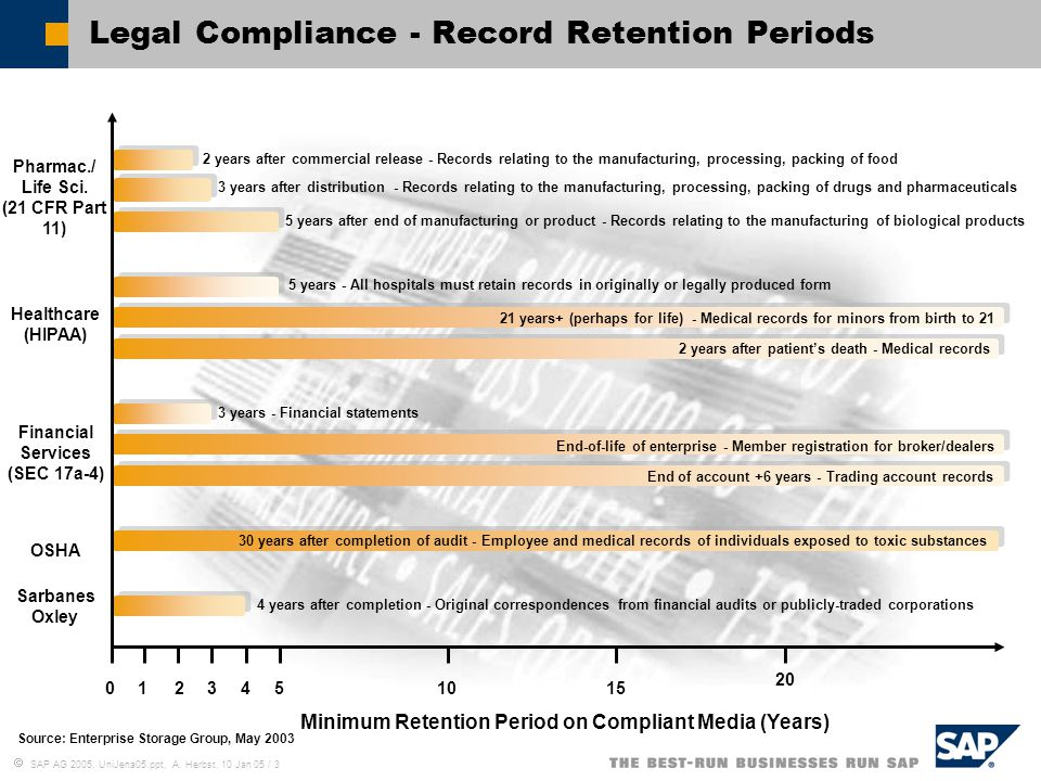 Legal Compliance - Record Retention Periods