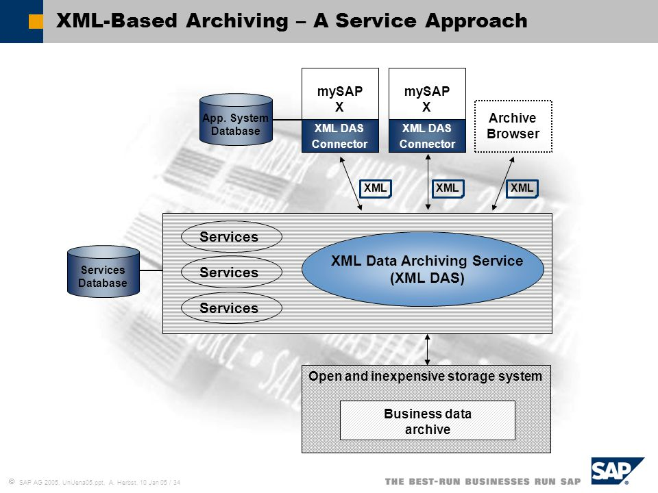 XML-Based Archiving – A Service Approach