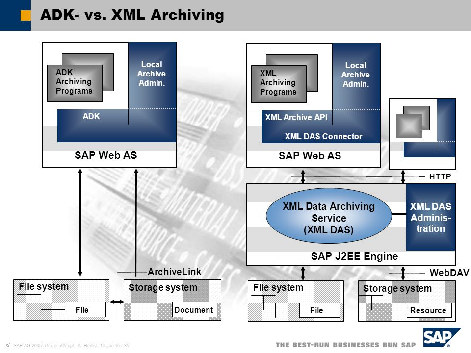 XML Data Archiving Service XML DAS Adminis-tration