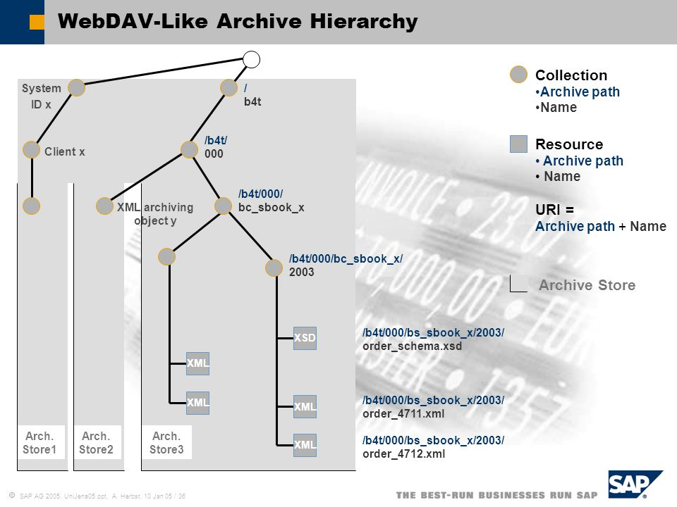 WebDAV-Like Archive Hierarchy
