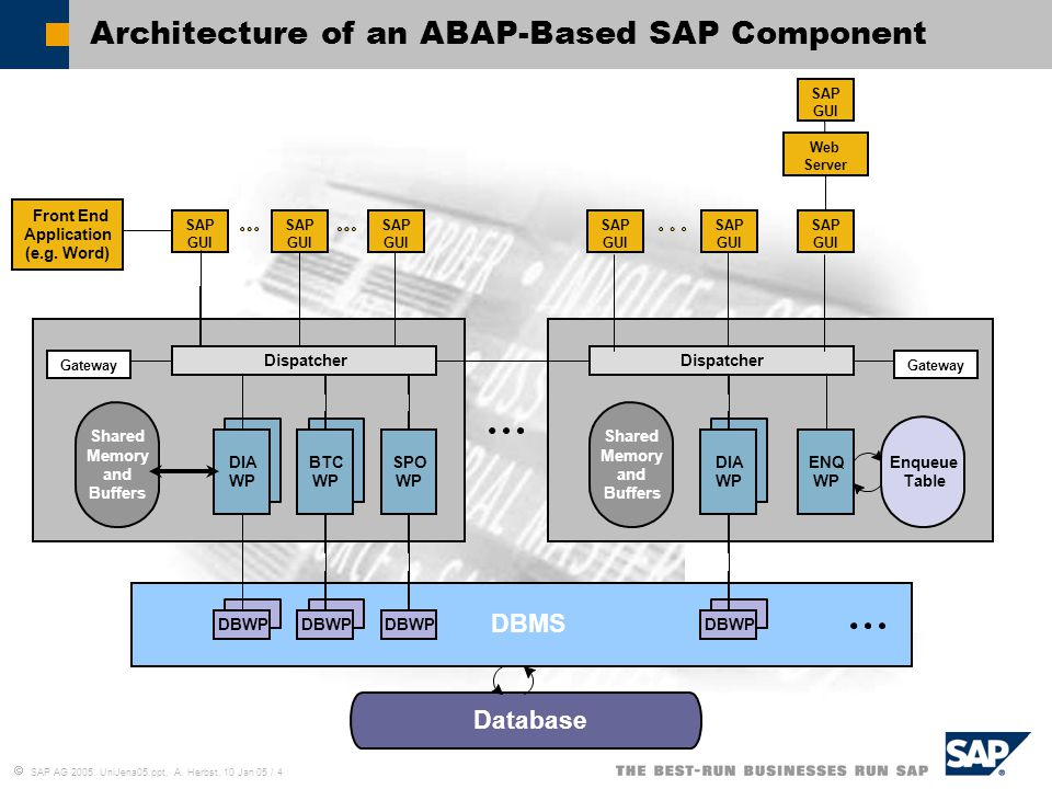 Architecture of an ABAP-Based SAP Component