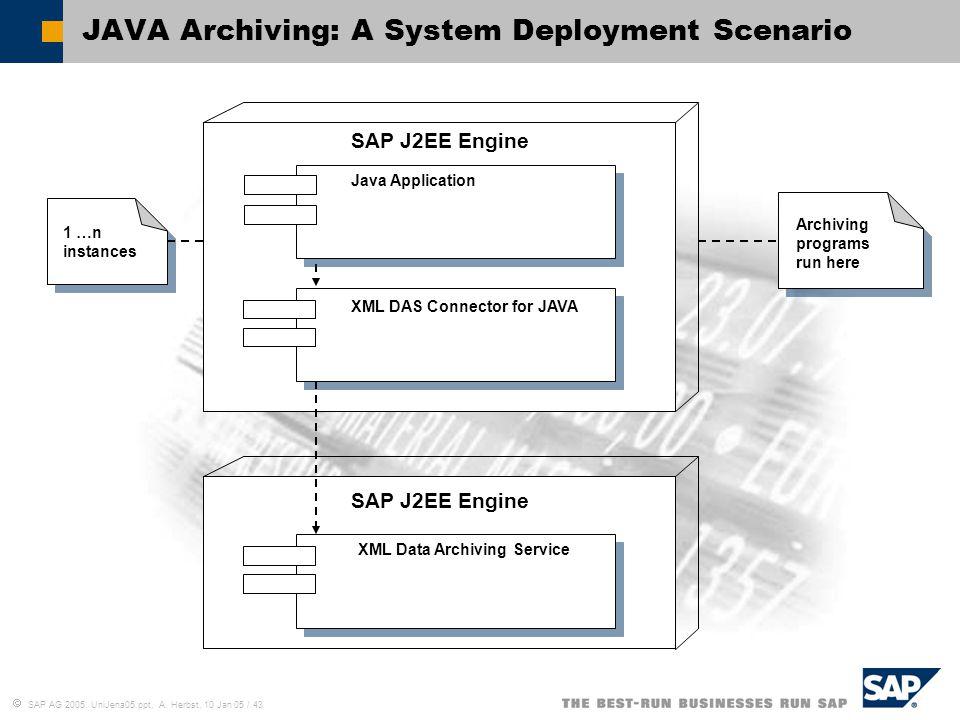 JAVA Archiving: A System Deployment Scenario