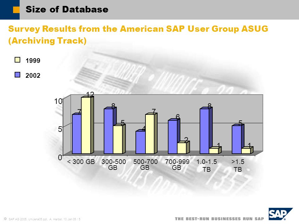 Size of Database Survey Results from the American SAP User Group ASUG