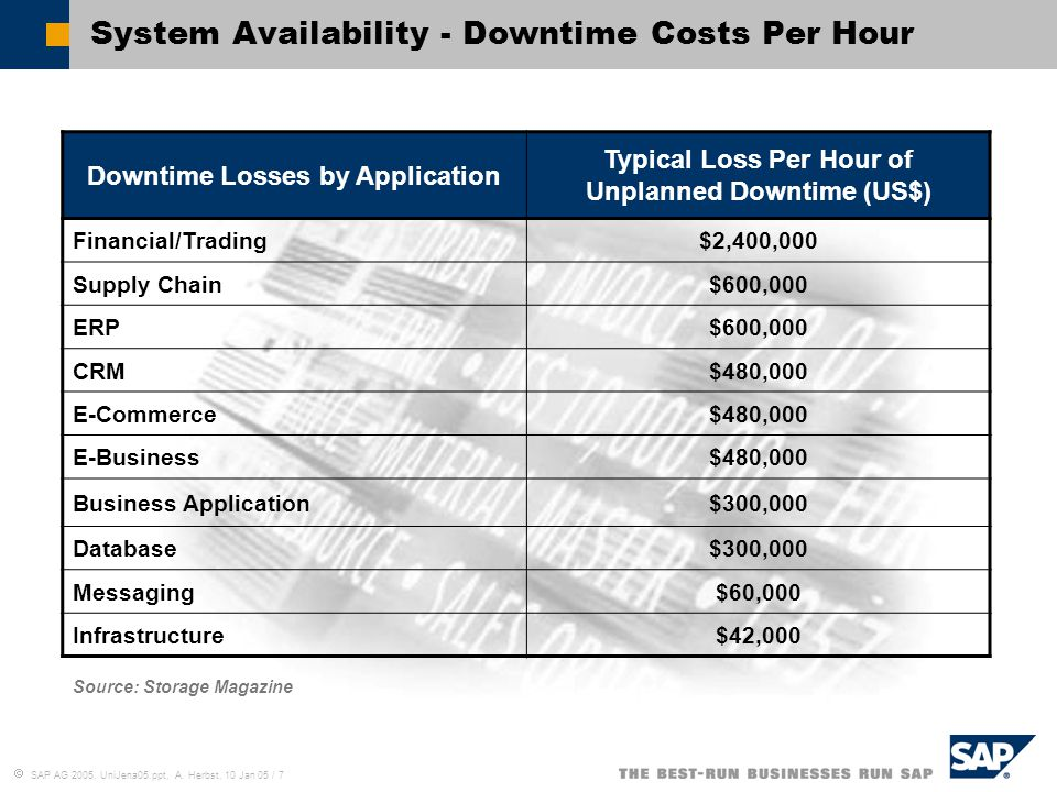 System Availability - Downtime Costs Per Hour