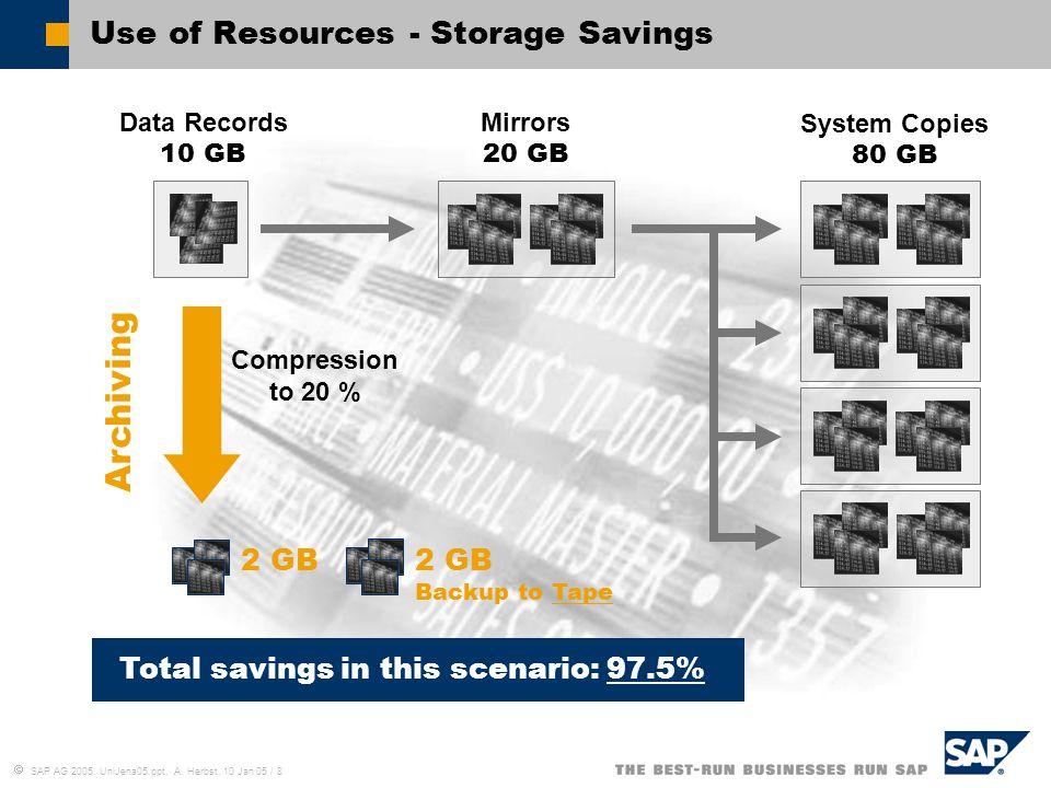 Use of Resources - Storage Savings
