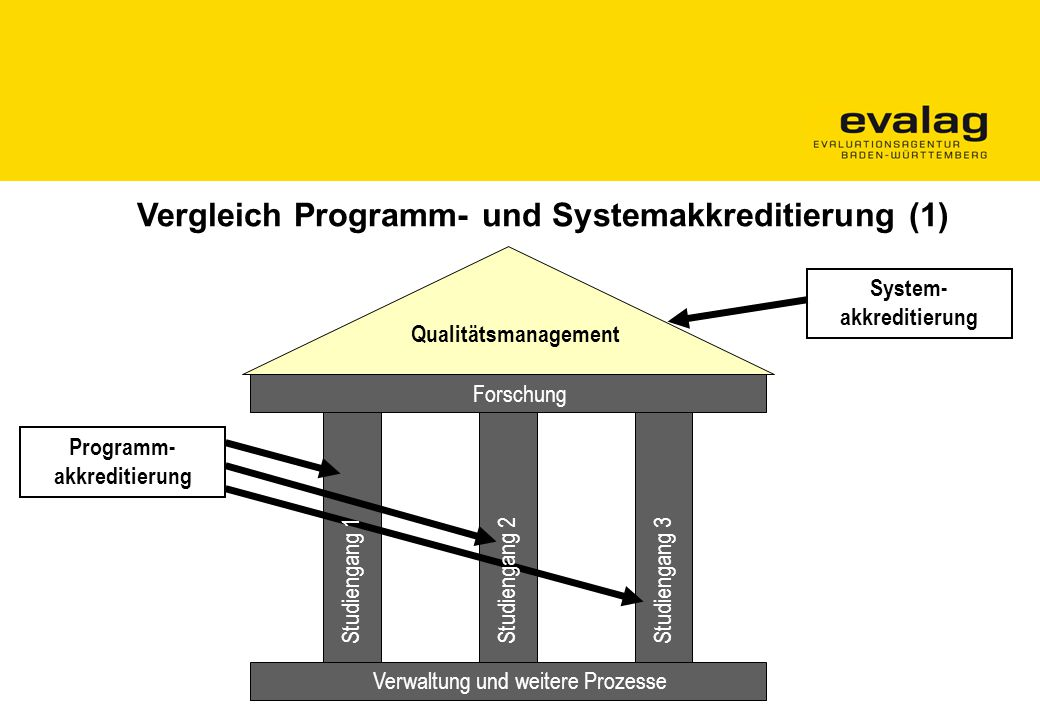 Vergleich Programm- und Systemakkreditierung (1)