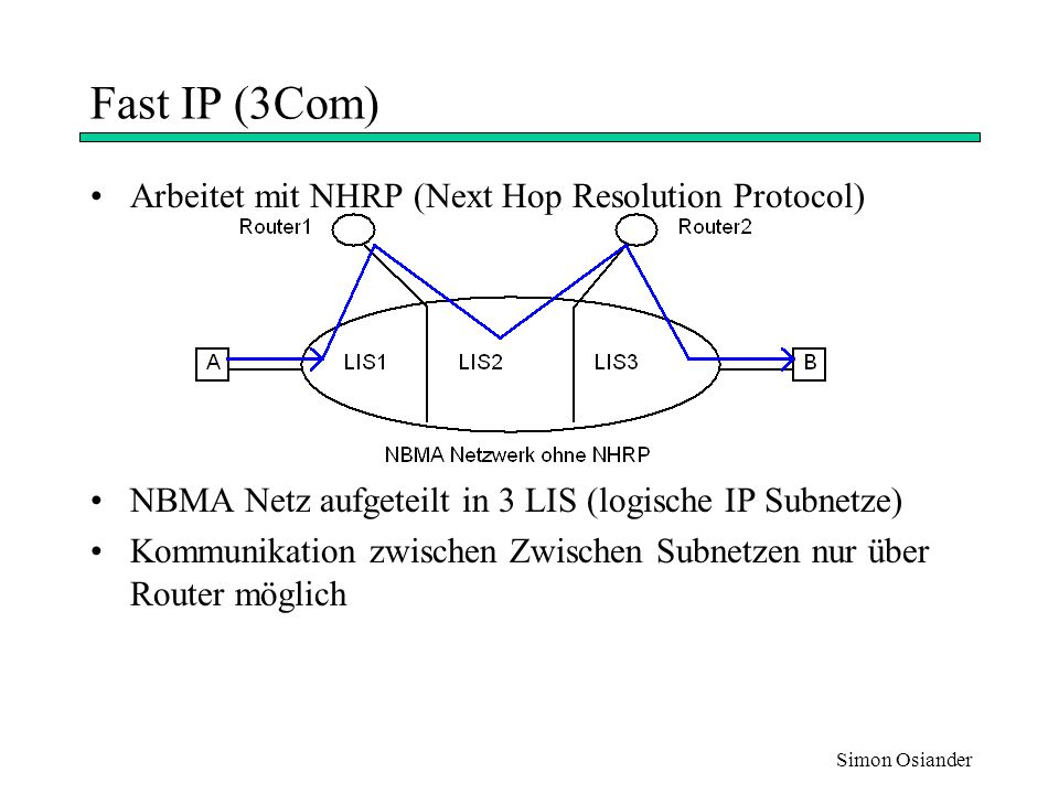 Fast IP (3Com) Arbeitet mit NHRP (Next Hop Resolution Protocol)