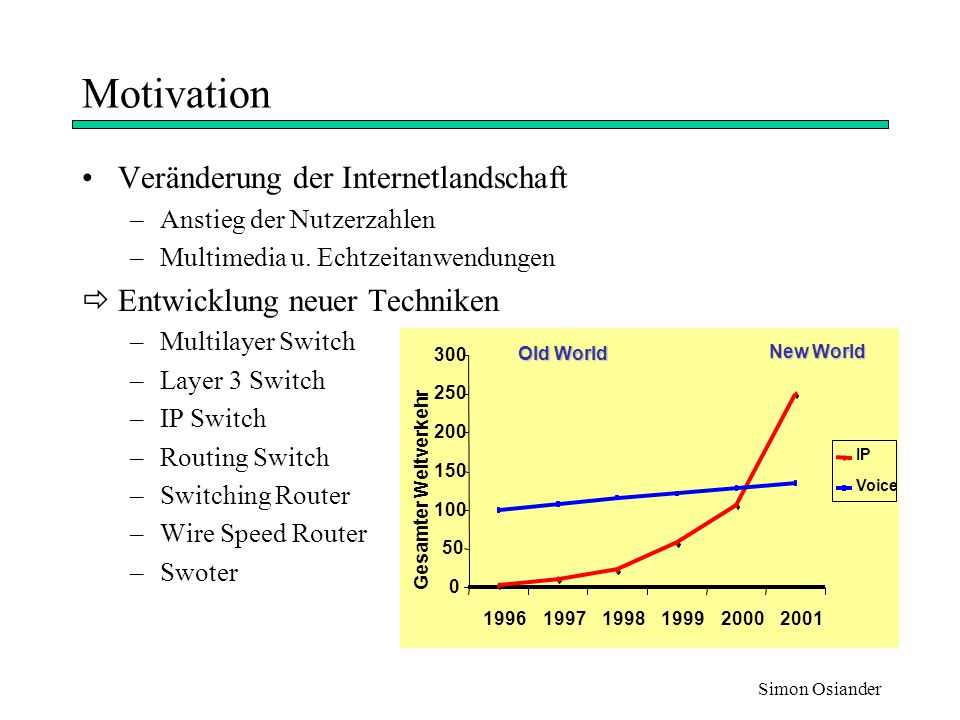Motivation Veränderung der Internetlandschaft