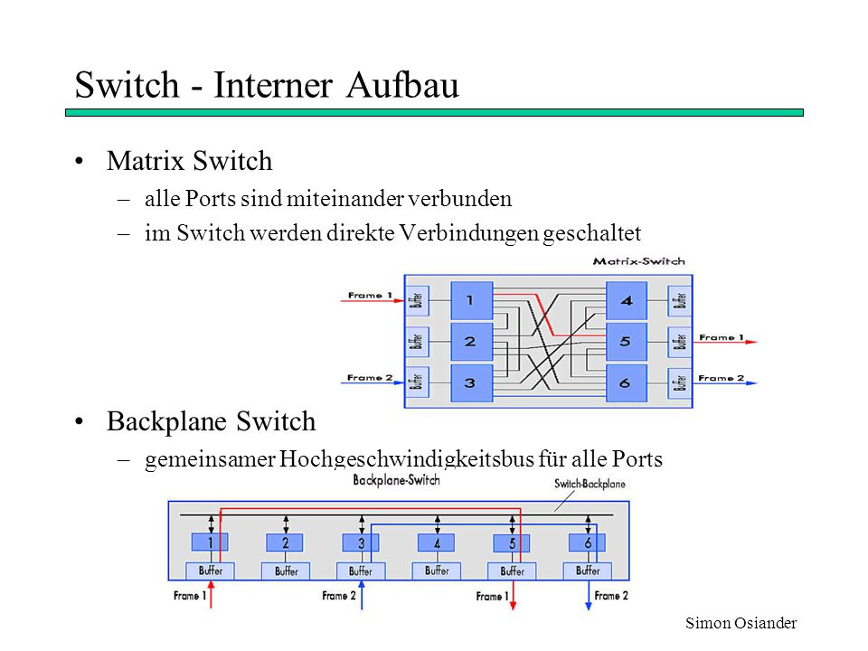 Switch - Interner Aufbau