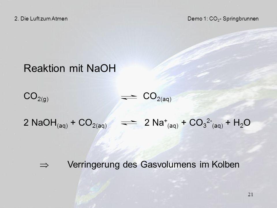 Reaktion mit NaOH CO2(g) CO2(aq)