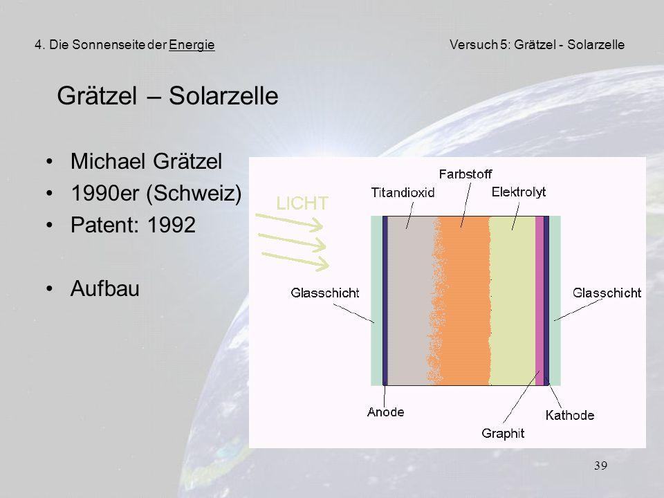 Grätzel – Solarzelle Michael Grätzel 1990er (Schweiz) Patent: 1992
