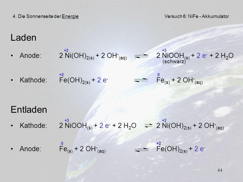 4. Die Sonnenseite der Energie