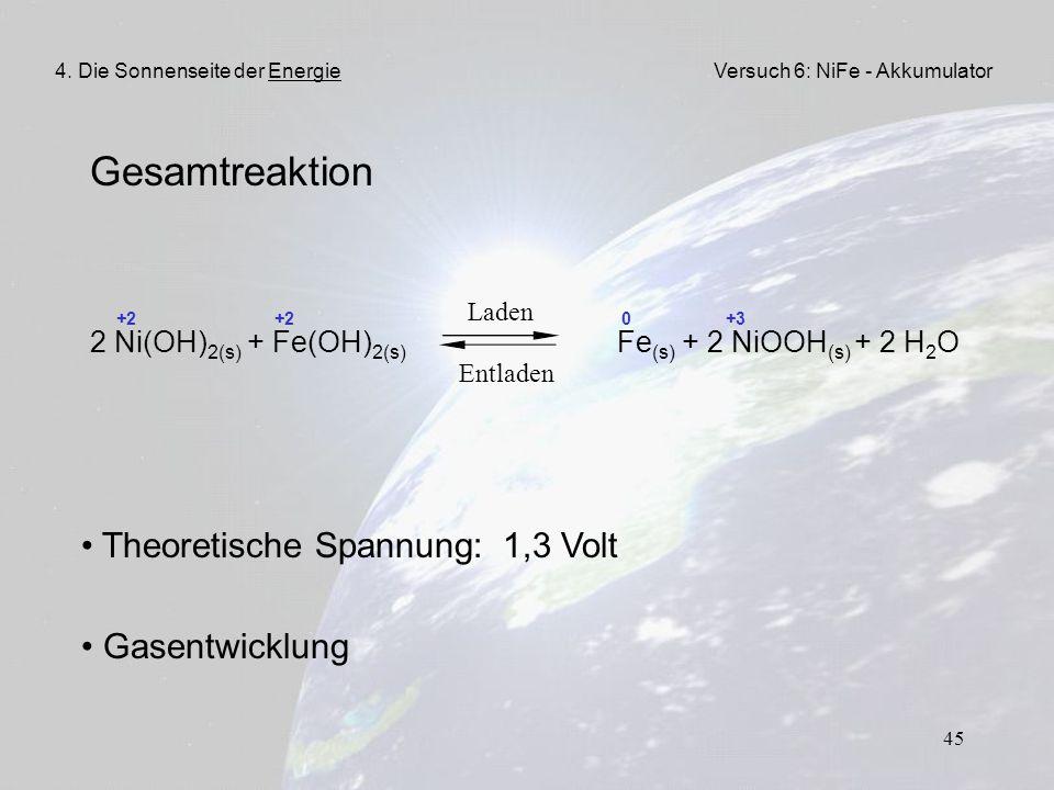 Gesamtreaktion Theoretische Spannung: 1,3 Volt Gasentwicklung