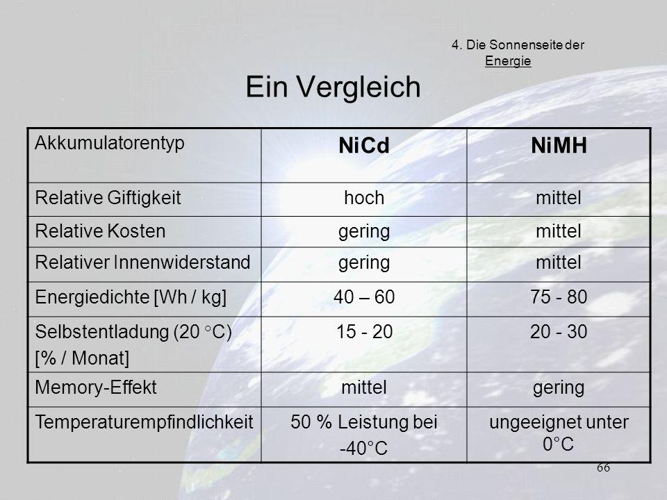 Ein Vergleich NiCd NiMH Akkumulatorentyp Relative Giftigkeit hoch