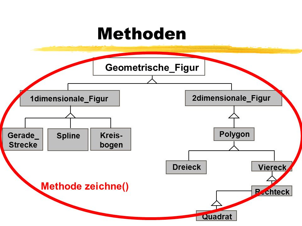 Methoden Methode zeichne() Geometrische_Figur 1dimensionale_Figur