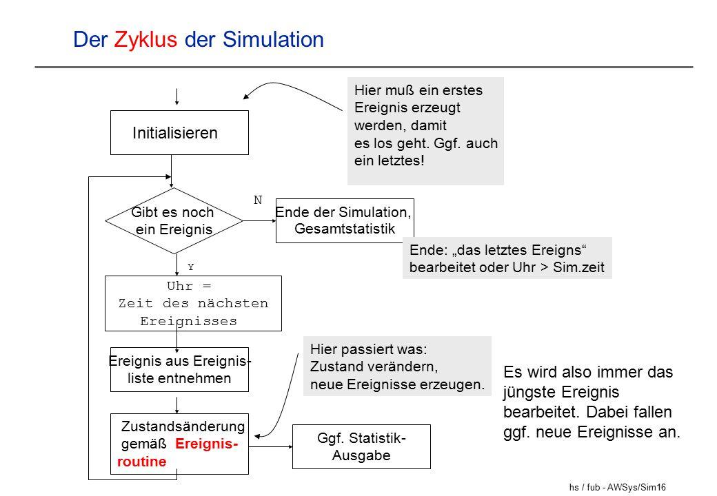 Der Zyklus der Simulation