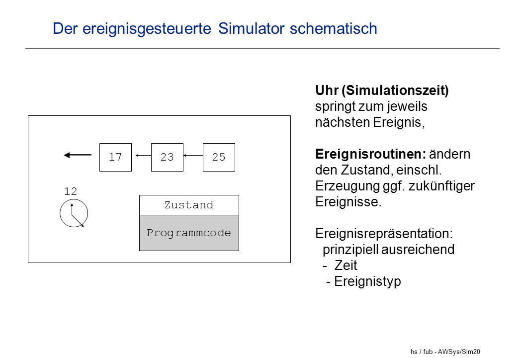 Der ereignisgesteuerte Simulator schematisch