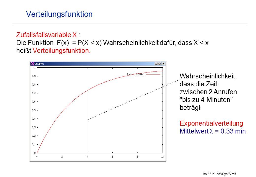 Verteilungsfunktion Zufallsfallsvariable X :