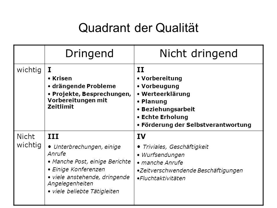 Quadrant der Qualität Dringend Nicht dringend wichtig I II